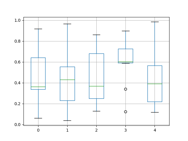 box_plot_ex