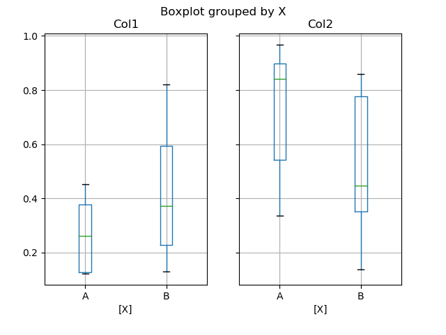 box_plot_ex2