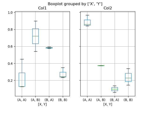 box_plot_ex3