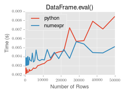 eval-perf-small
