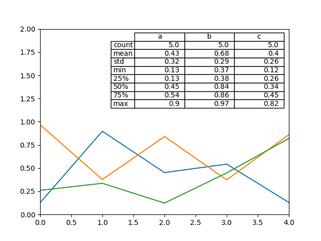 line_plot_table_describe