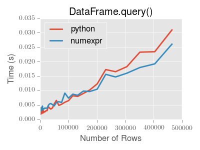 query-perf-small