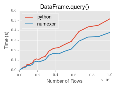 query-perf