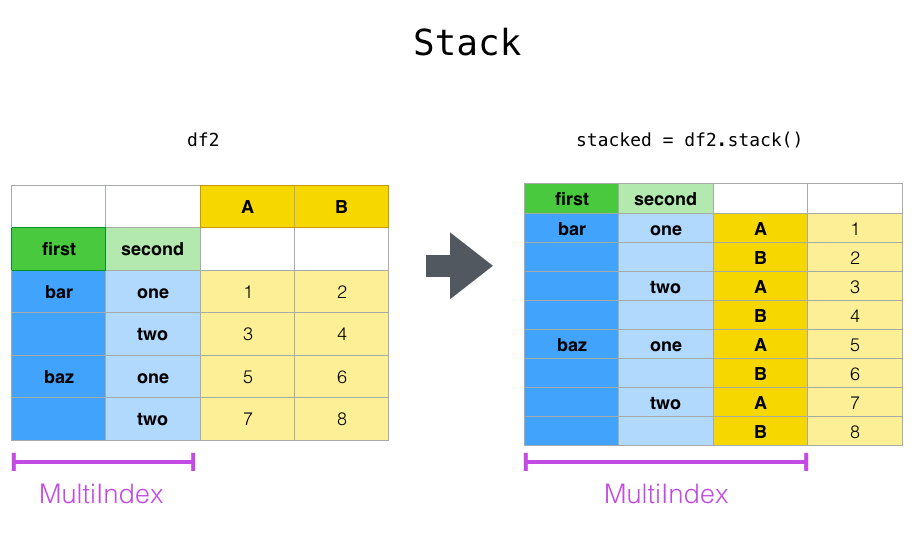 reshaping_stack