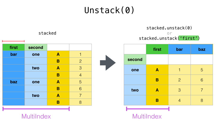 reshaping_unstack_0