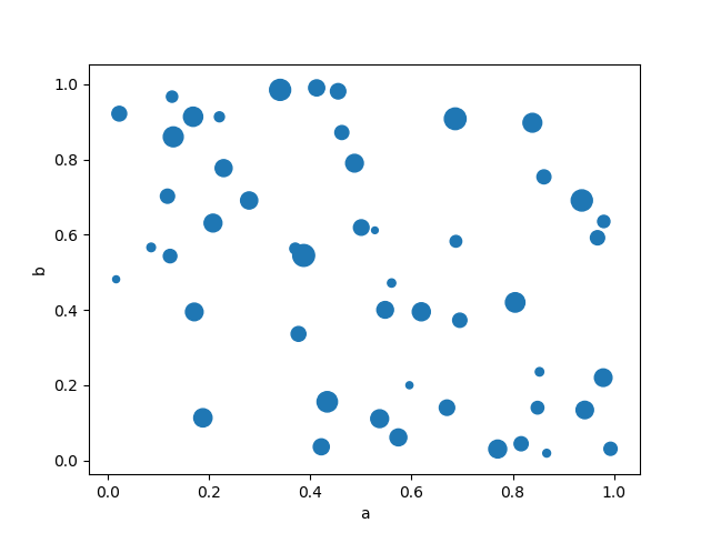 scatter_plot_bubble