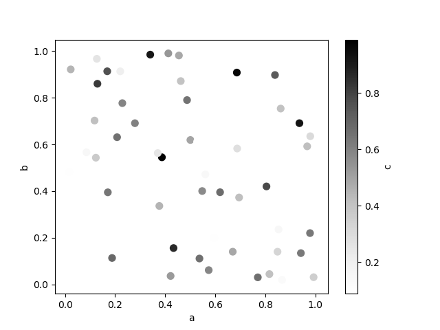 scatter_plot_colored